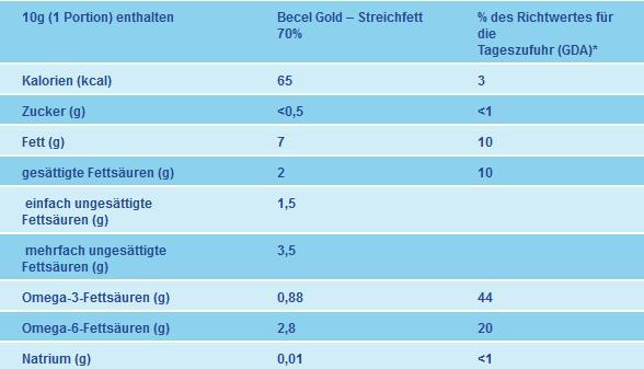 becel-gold-inhaltsstoffe